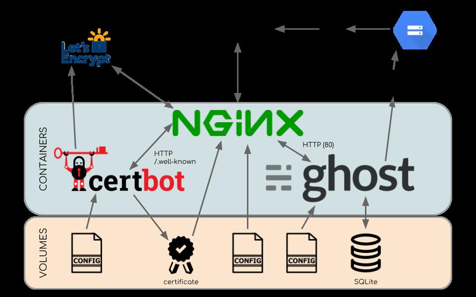 ghost-docker-diagram